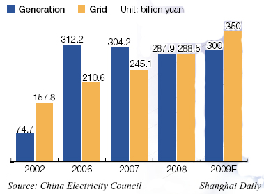 China's Power Sector Investment